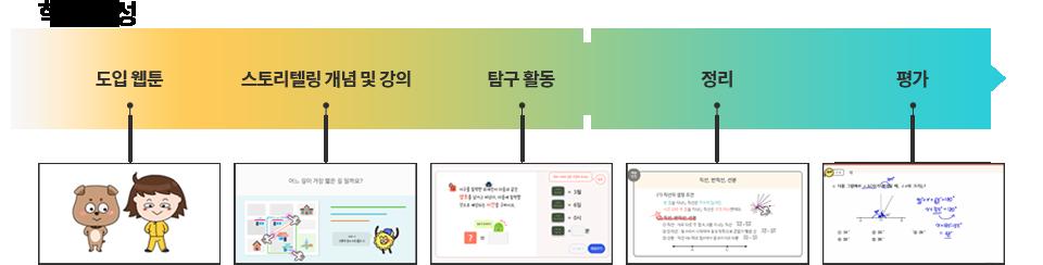수학학습구성.도입웹툰.스토리텔링개념및강의.탐구활동.정리.평가