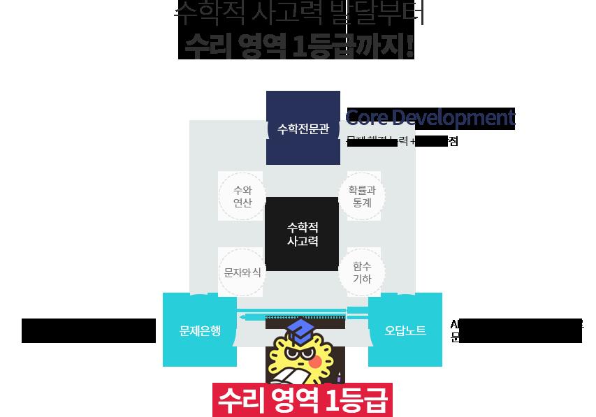 ESL & EFL 역량 강화로 수능 영어 1등급까지!